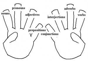parts of speech labeled hands