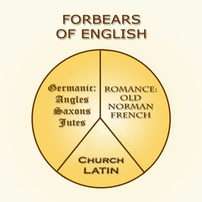 Forbears of English